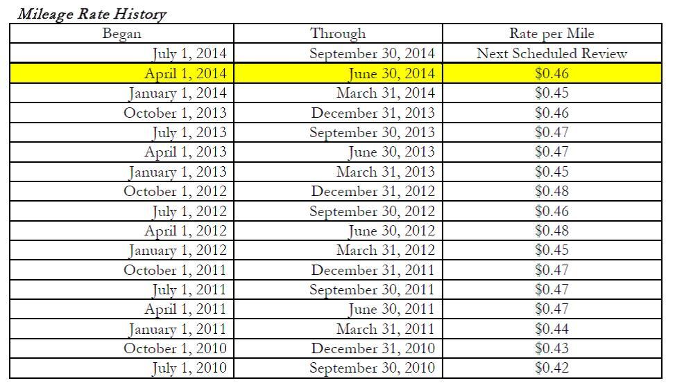 The Mileage Reimbursement Rate For April 1 June 30 2014 Is 46 Per